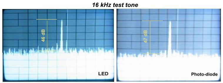 single tone senstivity at 15 kHz