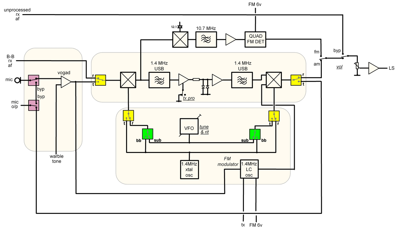 Page Usb Fm Transmitter Circuit Diagram All But One Part Of This Wish List Block And Unit Front Panel Came To Fruition At The Moment Only A Single Fixed 15 Khz Carrier Frequency Is
