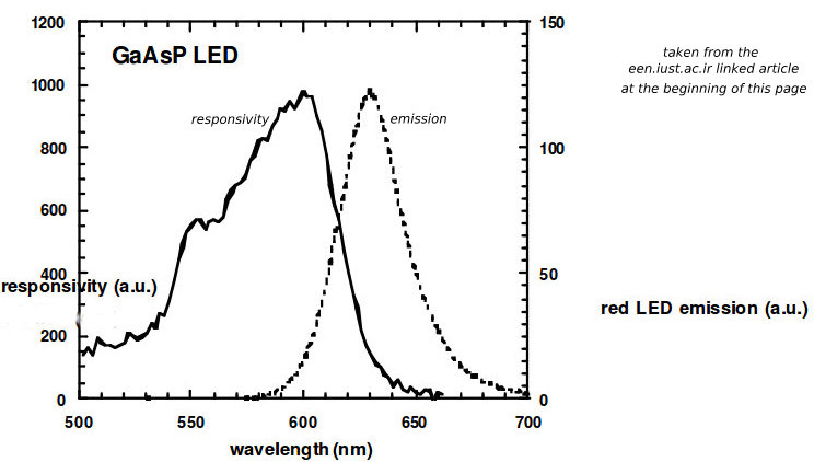 optical frequency                           response, red LED
